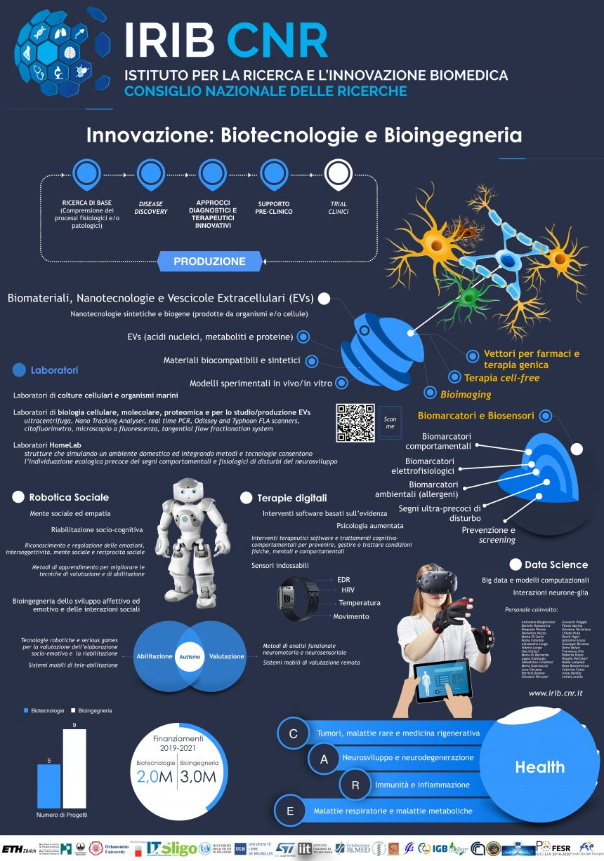 INNOVAZIONE: BIOTECNOLOGIE E BIOINGEGNERIA